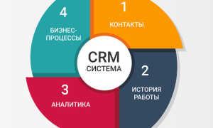 CRM для фитнес клуба